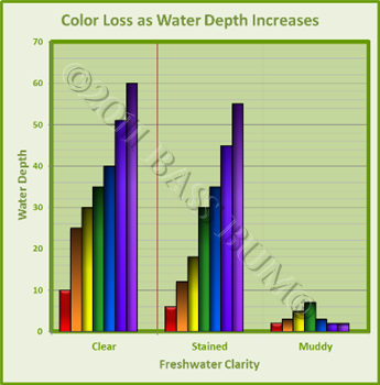 Color Loss at Depths Chart