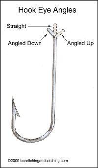 Fish Hook Eye Angles